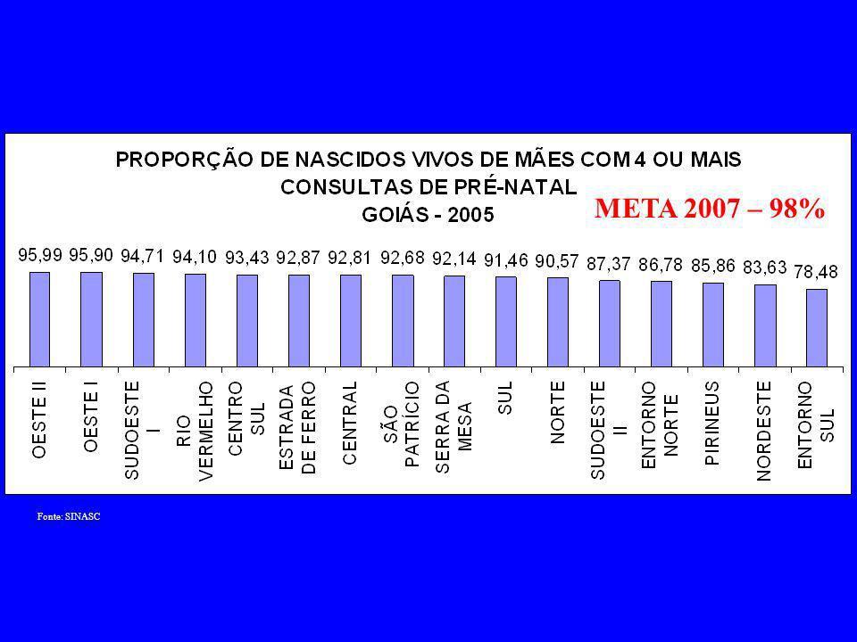 Fonte: SIM META 2007 40/100.000NV