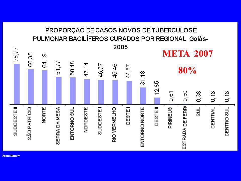 Fonte: SINASC META 2007 – 98%