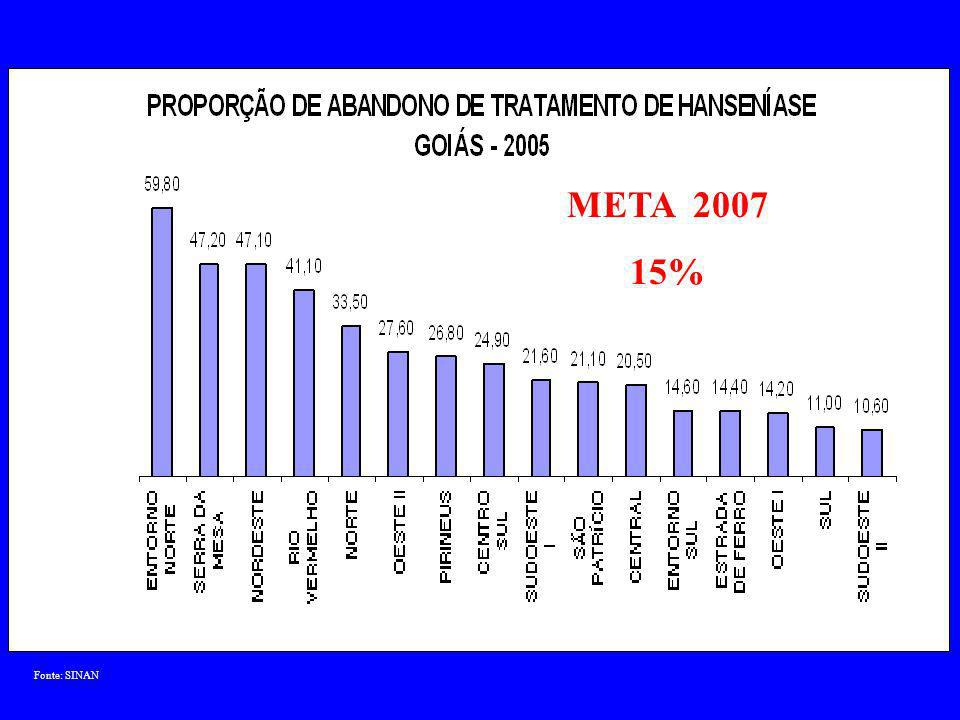 Fonte: SINAN META 2007 15%