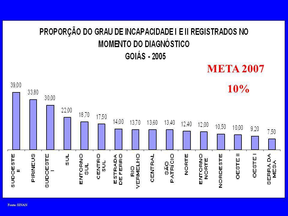 Fonte: DATASUS META 2007 – 12%