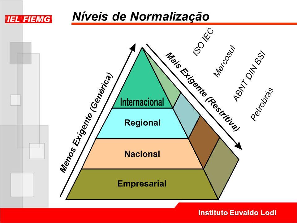 Instituto Euvaldo Lodi Níveis de Normalização