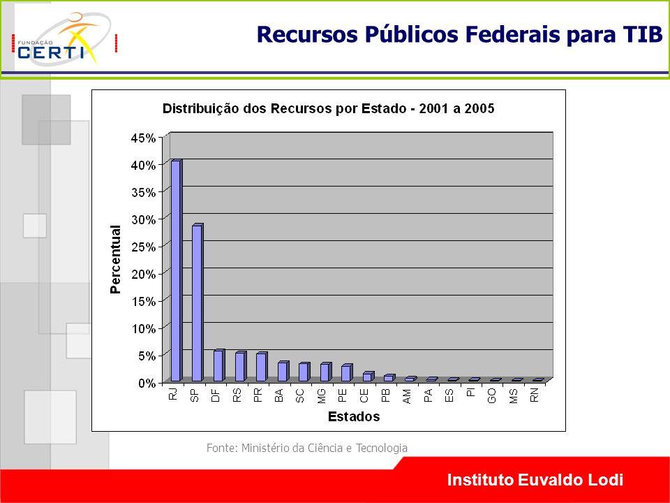 Instituto Euvaldo Lodi Recursos Públicos Federais para TIB Fonte: Ministério da Ciência e Tecnologia