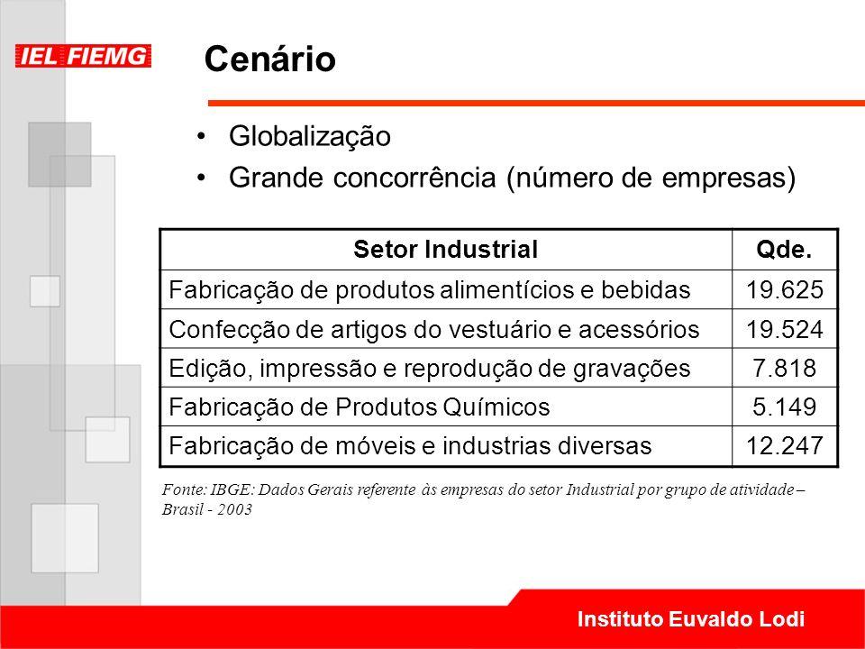 Instituto Euvaldo Lodi Cenário Globalização Grande concorrência (número de empresas) Setor IndustrialQde. Fabricação de produtos alimentícios e bebida