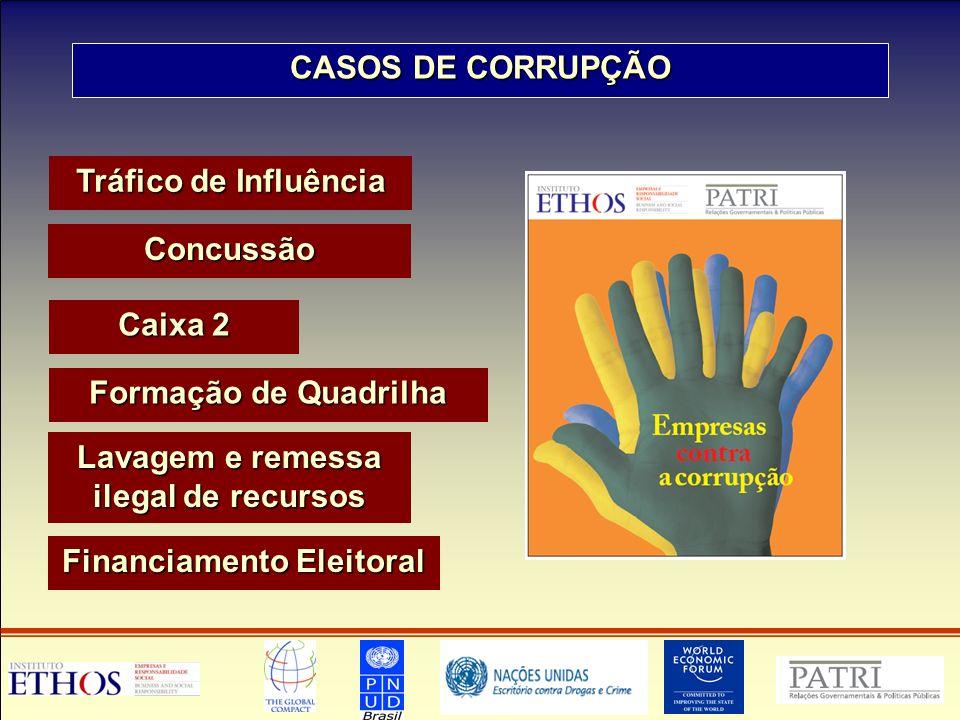 CASOS DE CORRUPÇÃO Concussão Caixa 2 Tráfico de Influência Lavagem e remessa ilegal de recursos Formação de Quadrilha Financiamento Eleitoral
