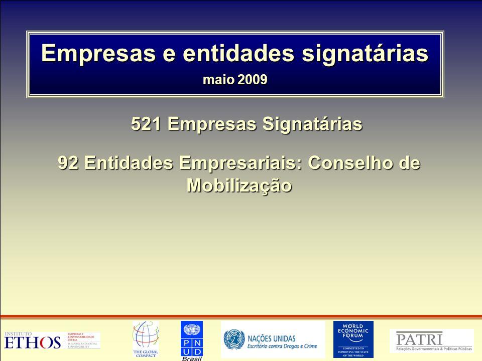 Empresas e entidades signatárias maio 2009 521 Empresas Signatárias 92 Entidades Empresariais: Conselho de Mobilização