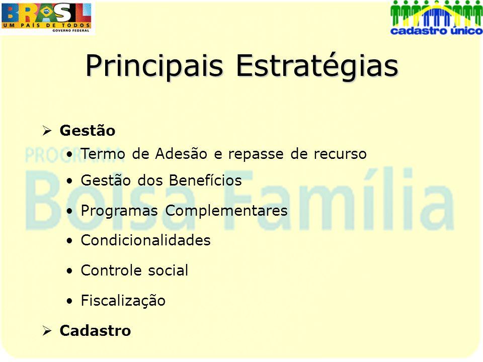Principais Estratégias Gestão Termo de Adesão e repasse de recurso Gestão dos Benefícios Programas Complementares Condicionalidades Controle social Fi