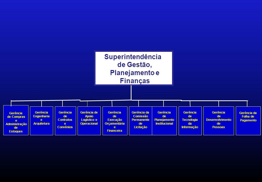 Gerência de Compras e Administração de Estoques Gerência Engenharia e Arquitetura Gerência de Contratos e Convênios Gerência de Apoio Logístico e Operacional Gerência de Execução Orçamentária e Financeira Superintendência de Gestão, Planejamento e Finanças Gerência da Comissão Permanente de Licitação Gerência de Planejamento Institucional Gerência de Tecnologia da Informação Gerência de Desenvolvimento de Pessoas Gerência da Folha de Pagamento