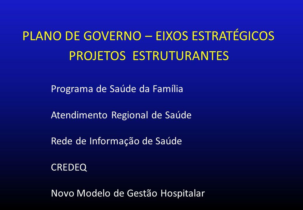 PLANO DE GOVERNO – EIXOS ESTRATÉGICOS PROJETOS ESTRUTURANTES Programa de Saúde da Família Atendimento Regional de Saúde Rede de Informação de Saúde CREDEQ Novo Modelo de Gestão Hospitalar