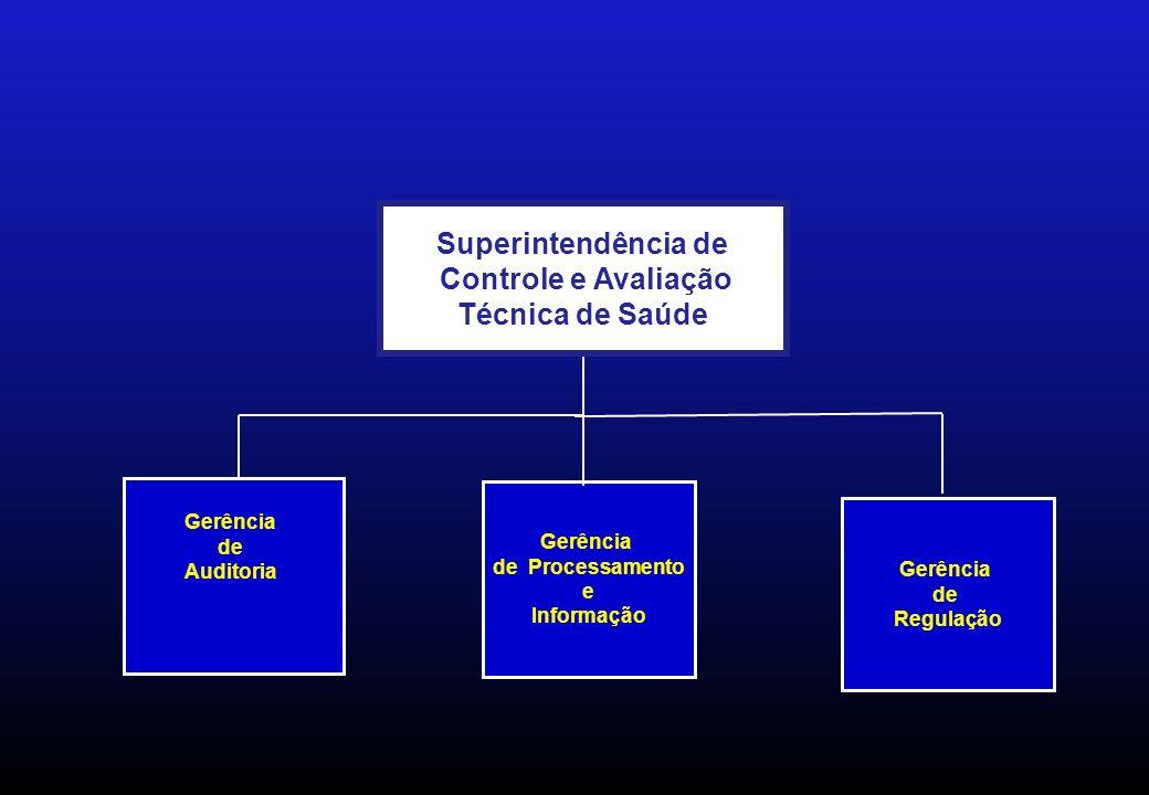 Gerência de Auditoria Gerência de Processamento e Informação Gerência de Processamento e Informação Superintendência de Controle e Avaliação Técnica de Saúde Superintendência de Controle e Avaliação Técnica de Saúde Gerência de Regulação