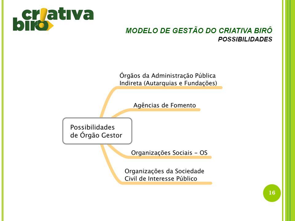 16 MODELO DE GESTÃO DO CRIATIVA BIRÔ POSSIBILIDADES