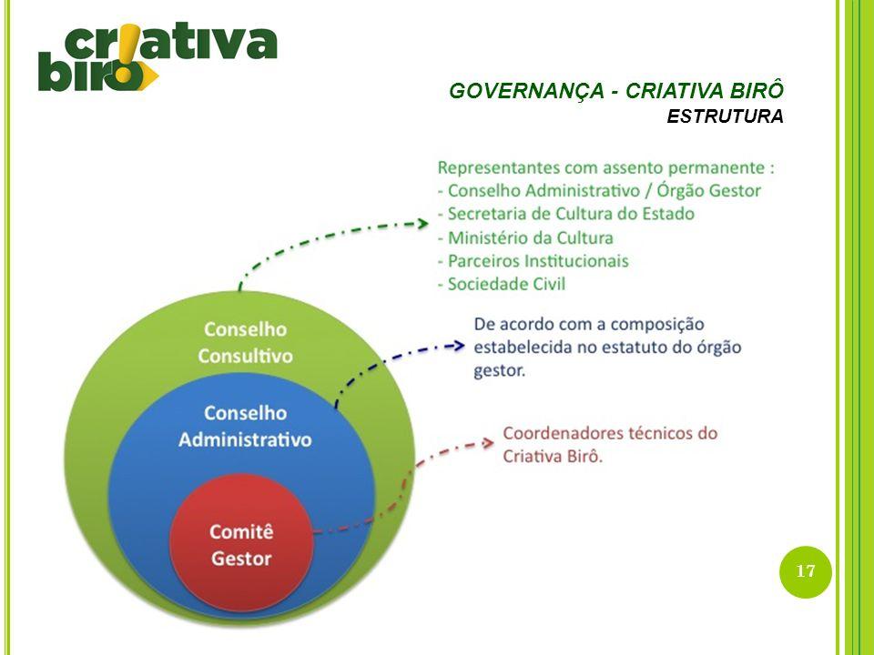 17 GOVERNANÇA - CRIATIVA BIRÔ ESTRUTURA