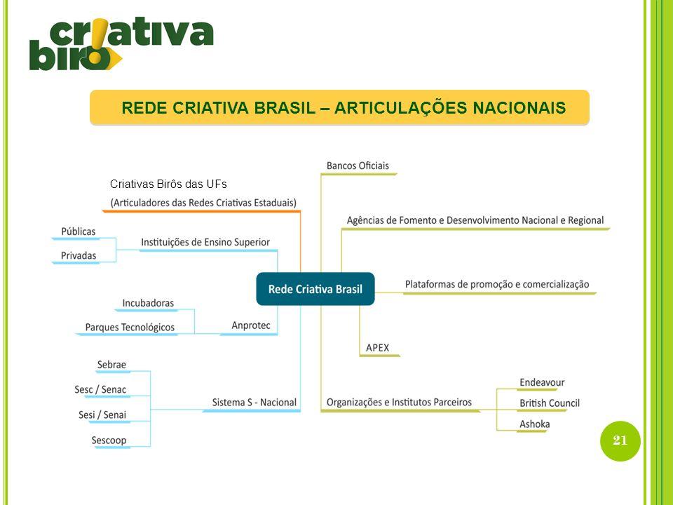21 REDE CRIATIVA BRASIL – ARTICULAÇÕES NACIONAIS Criativas Birôs das UFs