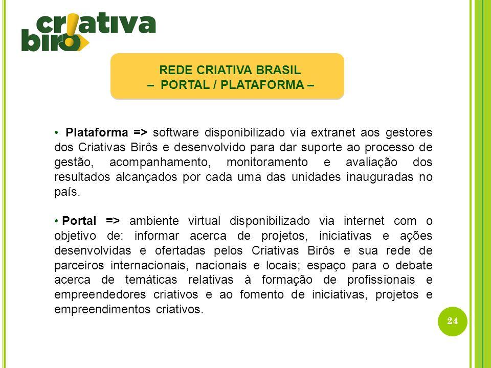 24 REDE CRIATIVA BRASIL – PORTAL / PLATAFORMA – Plataforma => software disponibilizado via extranet aos gestores dos Criativas Birôs e desenvolvido pa