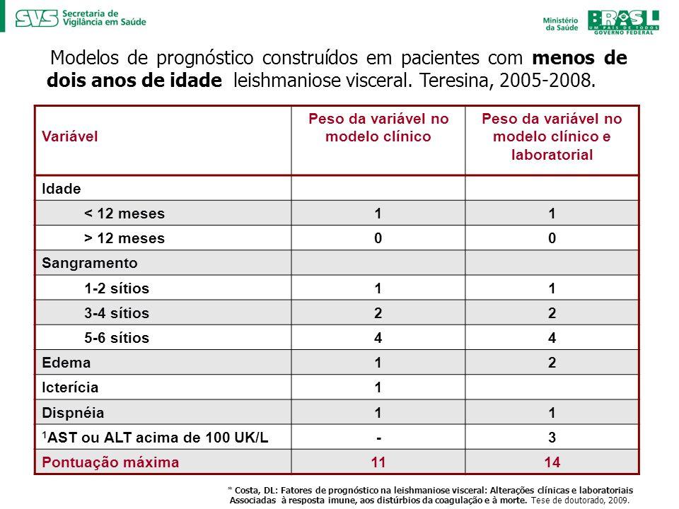 Modelos de prognóstico construídos em pacientes com menos de dois anos de idade leishmaniose visceral. Teresina, 2005-2008. Variável Peso da variável