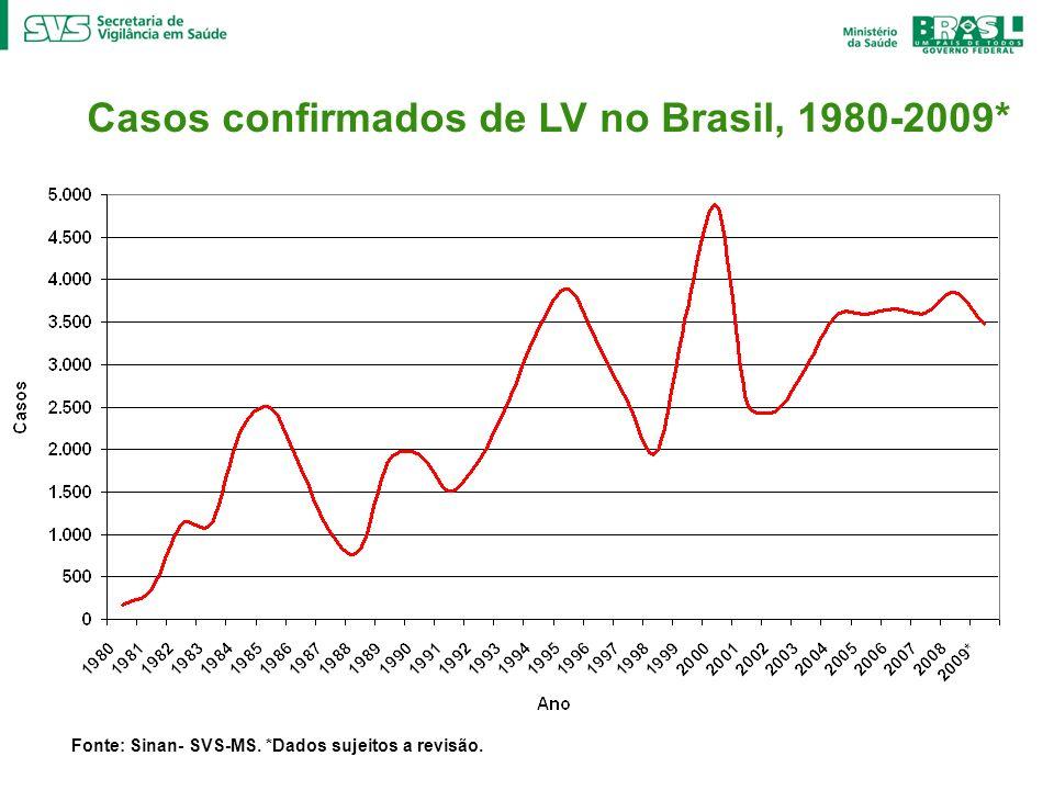 Casos confirmados de LV no Brasil, 1980-2009* Fonte: Sinan- SVS-MS. *Dados sujeitos a revisão.
