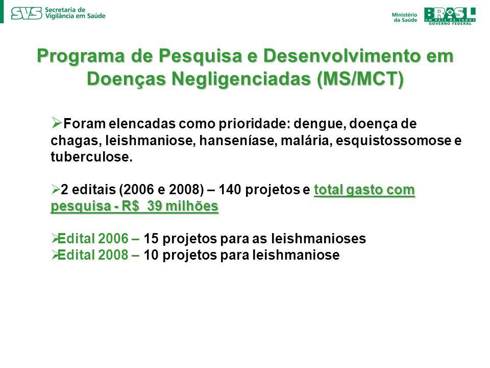 Programa de Pesquisa e Desenvolvimento em Doenças Negligenciadas (MS/MCT) Foram elencadas como prioridade: dengue, doença de chagas, leishmaniose, han