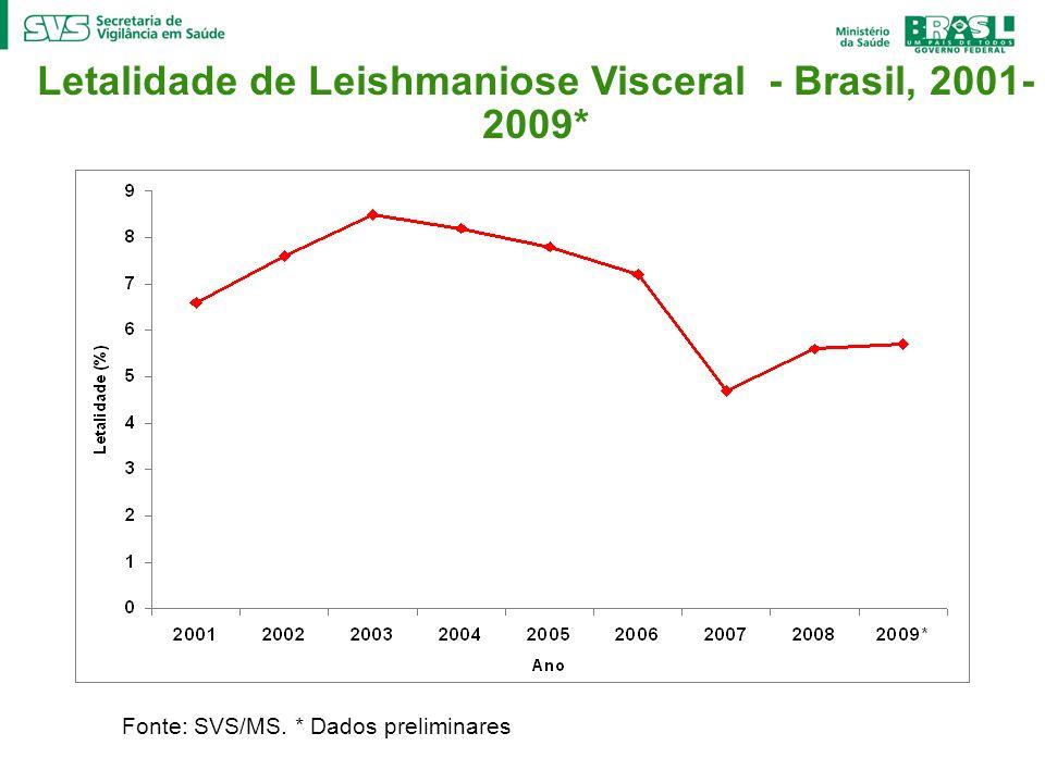 Letalidade de Leishmaniose Visceral - Brasil, 2001- 2009* Fonte: SVS/MS. * Dados preliminares