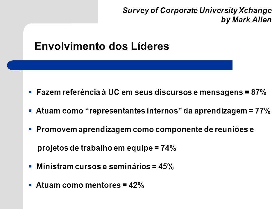 Survey of Corporate University Xchange by Mark Allen Fazem referência à UC em seus discursos e mensagens = 87% Atuam como representantes internos da a