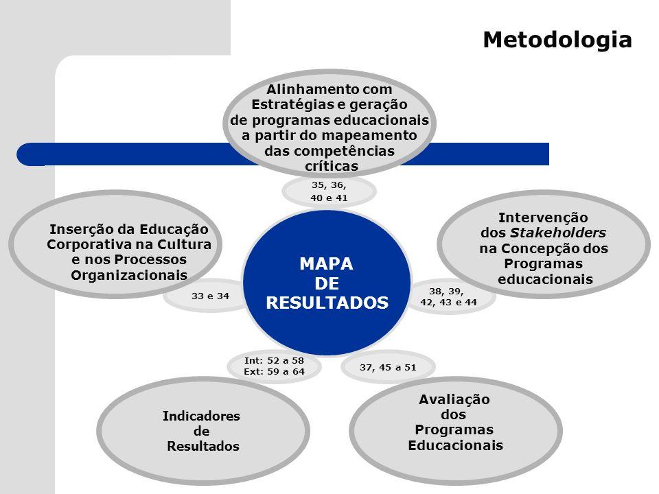33 e 34 Metodologia 35, 36, 40 e 41 37, 45 a 51 38, 39, 42, 43 e 44 Alinhamento com Estratégias e geração de programas educacionais a partir do mapeam