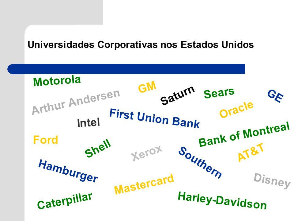 Universidades Corporativas nos Estados Unidos Arthur Andersen GM Disney Ford AT&T Hamburger GE Harley-Davidson Bank of Montreal Southern Sears Masterc