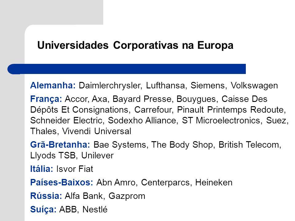 Universidades Corporativas na Europa Alemanha: Daimlerchrysler, Lufthansa, Siemens, Volkswagen França: Accor, Axa, Bayard Presse, Bouygues, Caisse Des