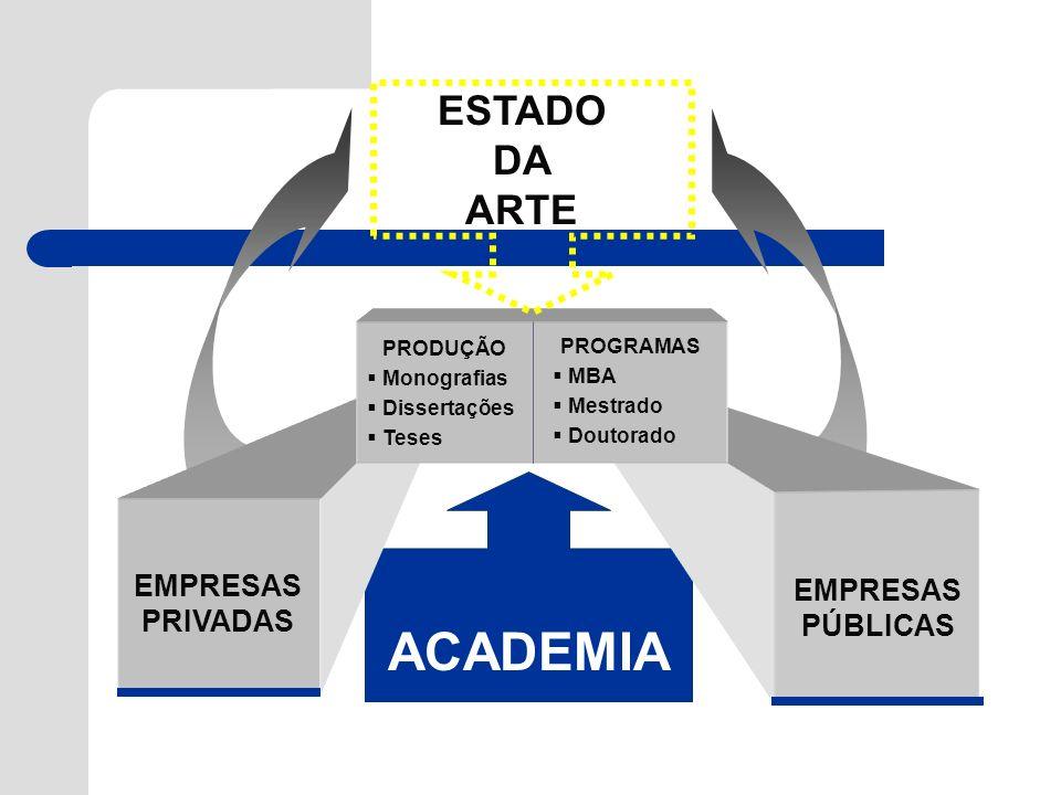 EMPRESAS PÚBLICAS EMPRESAS PRIVADAS PRODUÇÃO Monografias Dissertações Teses PROGRAMAS MBA Mestrado Doutorado ESTADO DA ARTE ACADEMIA