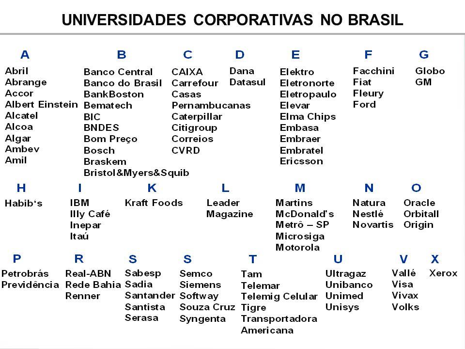 UNIVERSIDADES CORPORATIVAS NO BRASIL