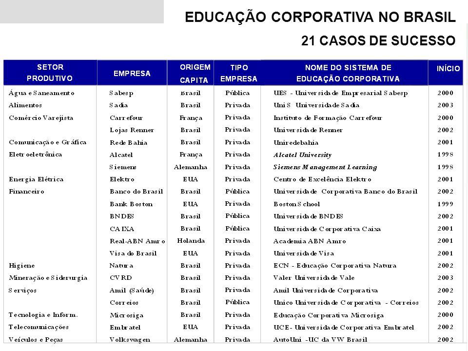 EDUCAÇÃO CORPORATIVA NO BRASIL 21 CASOS DE SUCESSO