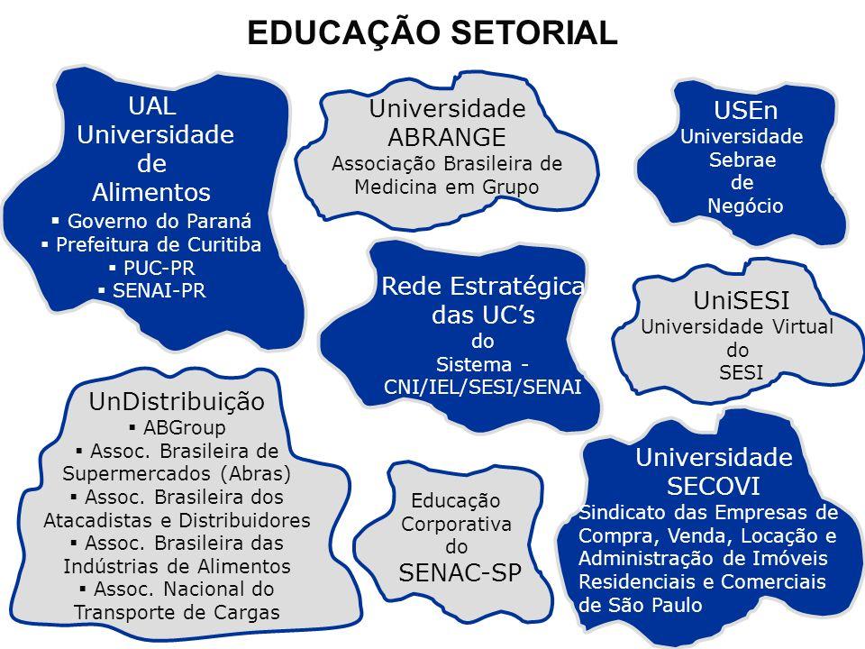 EDUCAÇÃO SETORIAL USEn Universidade Sebrae de Negócio UniSESI Universidade Virtual do SESI Educação Corporativa do SENAC-SP UnDistribuição ABGroup Ass
