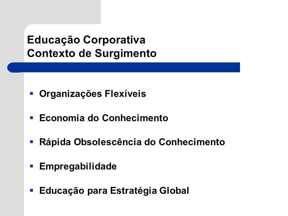 Educação Corporativa Contexto de Surgimento Organizações Flexíveis Economia do Conhecimento Rápida Obsolescência do Conhecimento Empregabilidade Educa