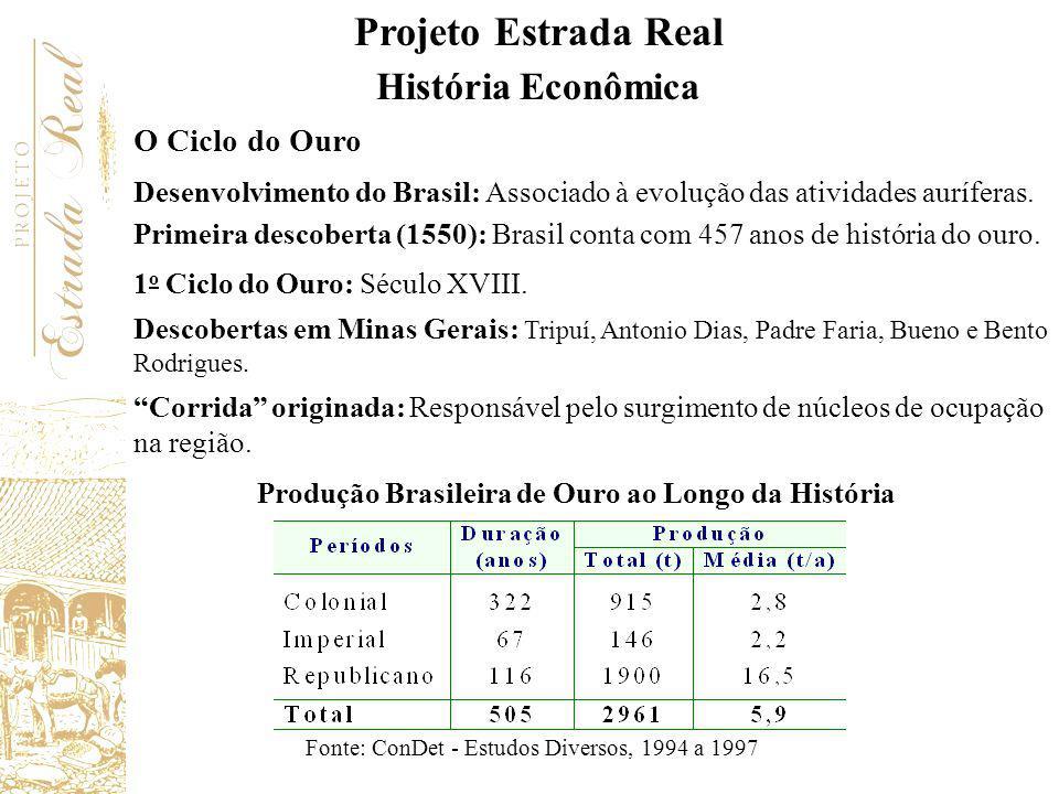 O Ciclo do Ouro Desenvolvimento do Brasil: Associado à evolução das atividades auríferas. Primeira descoberta (1550): Brasil conta com 457 anos de his
