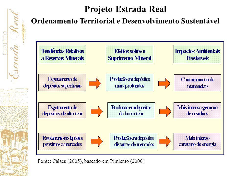 Projeto Estrada Real Ordenamento Territorial e Desenvolvimento Sustentável Fonte: Calaes (2005), baseado em Pimiento (2000)
