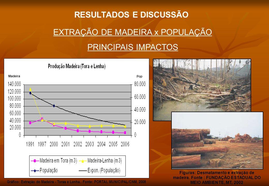 EXTRAÇÃO DE MADEIRA x POPULAÇÃO PRINCIPAIS IMPACTOS Figuras: Desmatamento e extração de madeira. Fonte : FUNDAÇÃO ESTADUAL DO MEIO AMBIENTE, MT, 2002