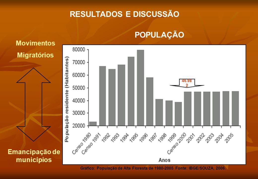 POPULAÇÃO RESULTADOS E DISCUSSÃO Movimentos Migratórios Emancipação de municípios Gráfico: População de Alta Floresta de 1980-2005. Fonte: IBGE/SOUZA,