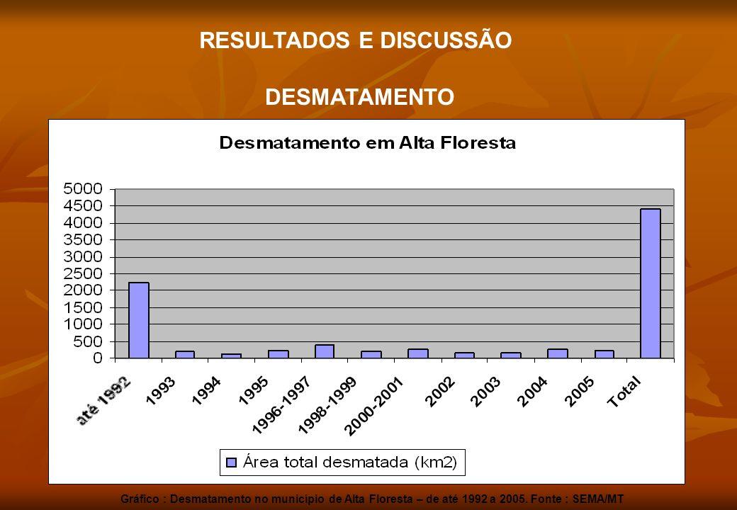 DESMATAMENTO RESULTADOS E DISCUSSÃO Gráfico : Desmatamento no município de Alta Floresta – de até 1992 a 2005. Fonte : SEMA/MT