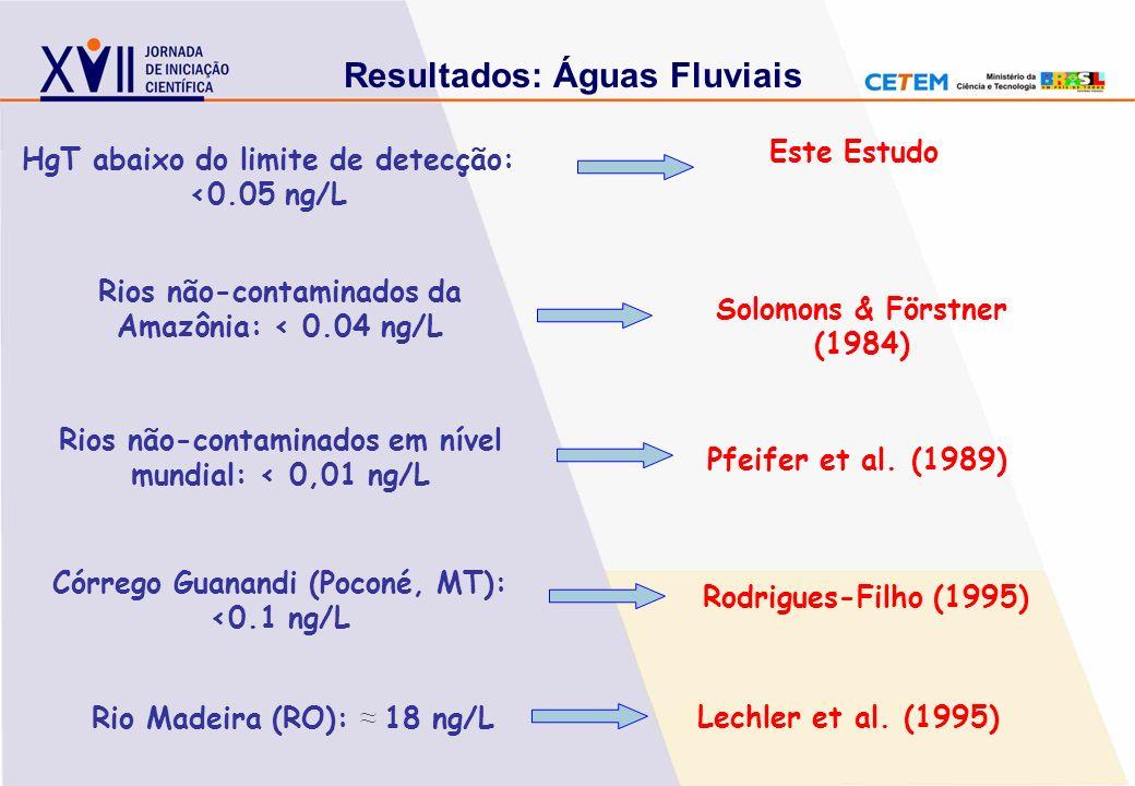 HgT abaixo do limite de detecção: <0.05 ng/L Rios não-contaminados da Amazônia: < 0.04 ng/L Rios não-contaminados em nível mundial: < 0,01 ng/L Córreg