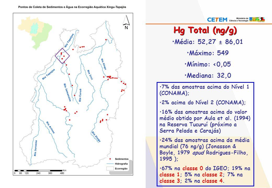 Hg Total (ng/g) Média: 52,27 ± 86,01 Máximo: 549 Mínimo: <0,05 Mediana: 32,0 7% das amostras acima do Nível 1 (CONAMA); 2% acima do Nível 2 (CONAMA);