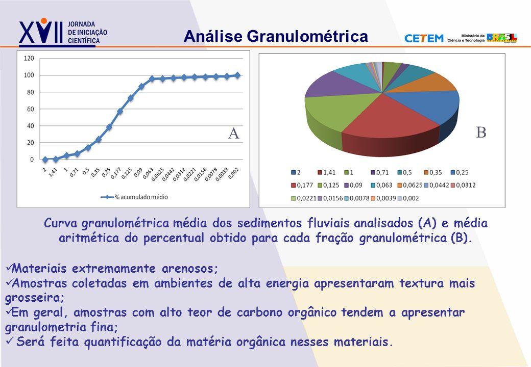 Análise Granulométrica Curva granulométrica média dos sedimentos fluviais analisados (A) e média aritmética do percentual obtido para cada fração gran