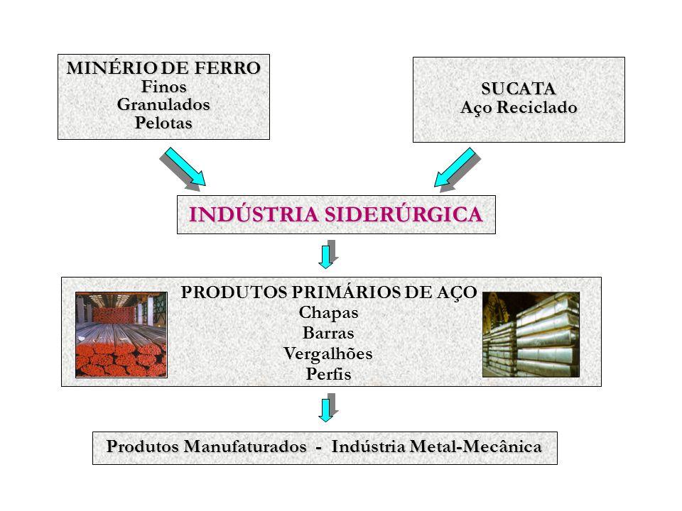 TIPOS GRANULOMÉTRICOS GERADOS NA MINERAÇÃO DE FERRO GRANULADO ( > 6 mm) PELLET FEED ( < 0,15 mm) SINTER FEED ( < 6 mm >0,15 mm) SINTERIZAÇÃO PELOTIZAÇÃO SINTER PELOTA REATORES DE REDUÇÃO