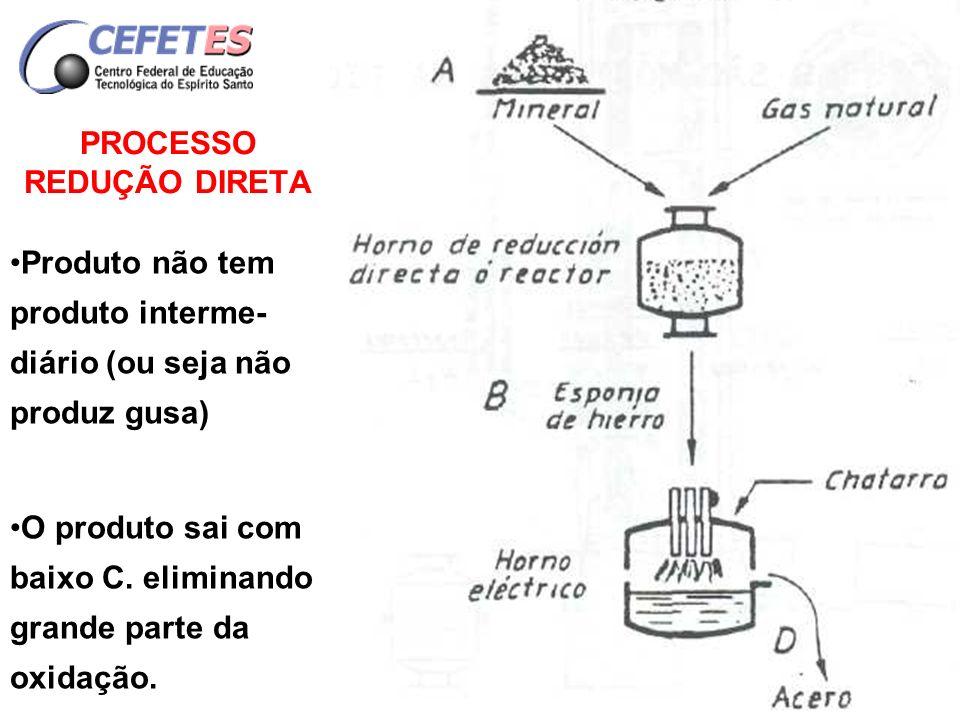 PRINCIPAIS PROCESSOS DE FABRICAÇÃO DE Fe-ESPONJA a) Processos de retorta - HYL - HOGANA b) Processos em fornos rotativos - KRUPP - RENN - SLIRN - STEICO - LURGI - DORED