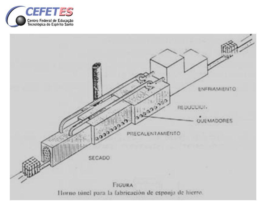 Os fornos túneis são aquecidos a gás natural ou gasogênio; Os tubos refratários são aquecidos até - 1200ºC; Durante o aquecimento o minério é reduzido a ferro sem fusão.