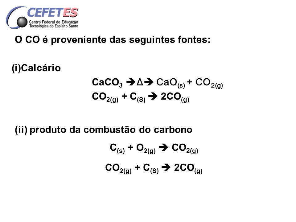 REDUÇÃO NORMAL Fe 2 O 3(s) + CO (g) 2Fe 3 O 4(s) + CO 2(g) Fe 3 0 4(s) + CO (g) 3FeO (s) + CO 2(g) FeO(s) + CO (g) Fe (s) + CO 2(g)