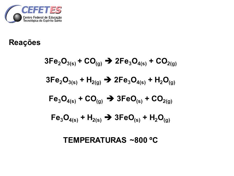REGIÕES DO FORNO DE REDUÇÃO PROCESSO WIBERG 3) Zona de Redução Temperaturas ~ 1000 a 1200 °C; ReaçõesFeO (s) + CO (g) = Fe (s) + CO 2(g) FeO (s) + H 2(g) = Fe (s) + H 2 O (g) 4) Zona de resfriamento situada na parte inferior do forno; a temperatura do Fe esponja baixa ~ 150º C; a parede do forno e resfriada com H2O.