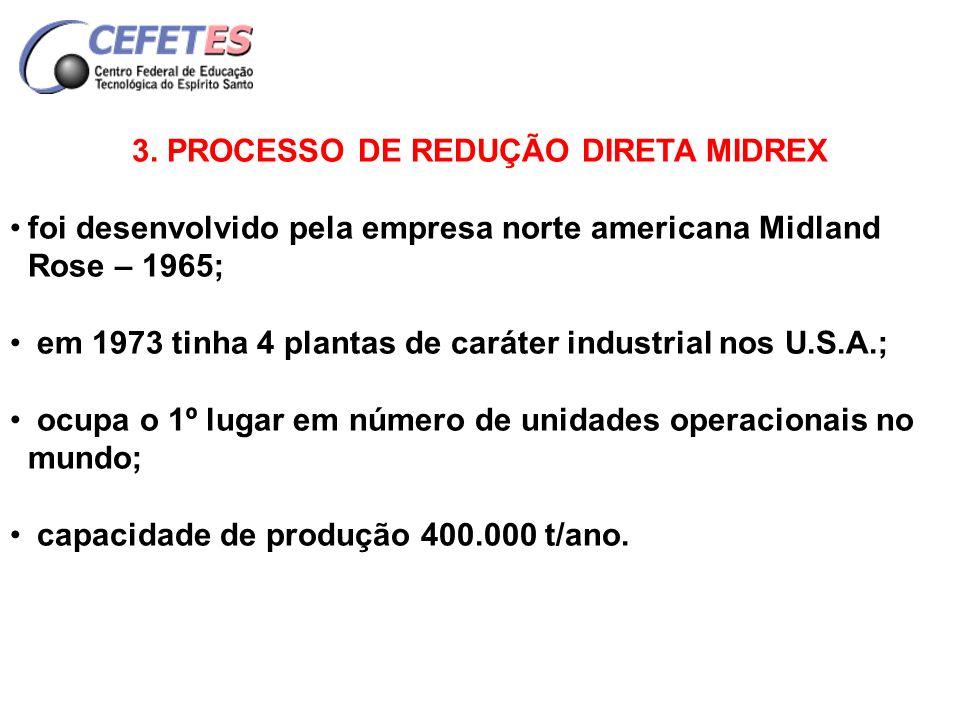 diagrama do processo Midrex