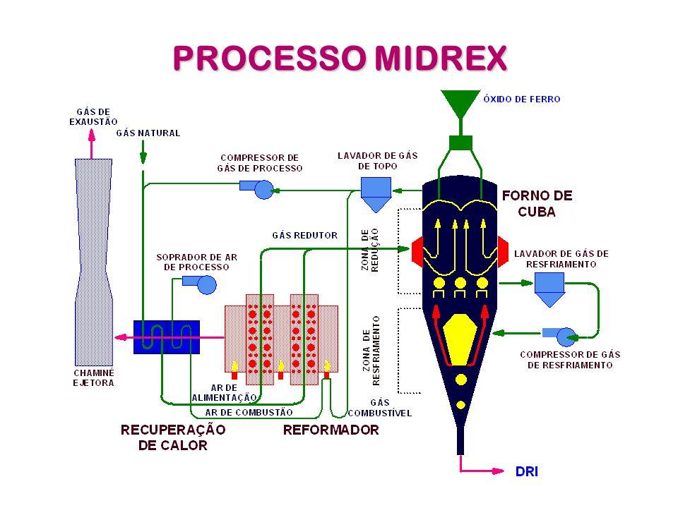 PROCESSO MIDREX