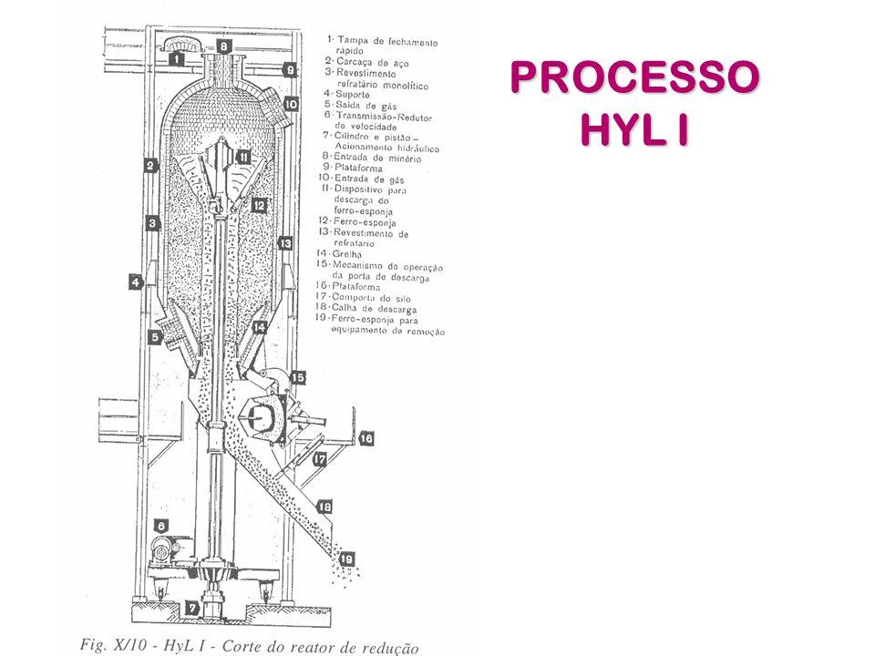 - o gás redutor utilizado e novo e recém preparado no forno de reforma; - o gás e pré-aquecido p/ t 1050 C de entrar no reator.