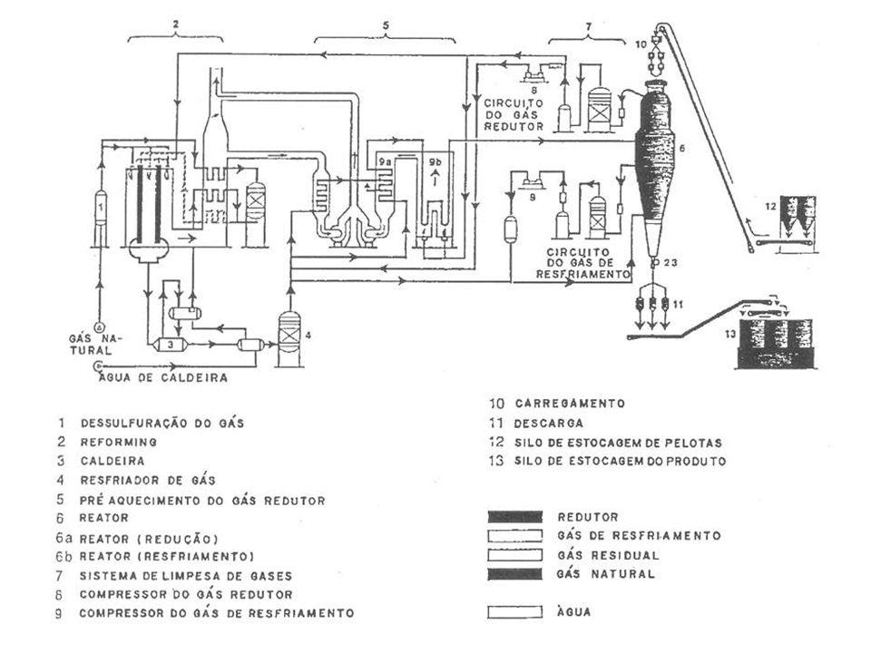 PERCURSO DOS GASES NO PROCESSO HYL 1 a ETAPA - RESFRIAMENTO DA CARGA 0 gás reformado ao sair do reator de reforma troca calor com uma caldeira p/produzir vapor Em seguida passa num resfriador p/condensar o vapor d água Depois de frio, o gás se destina ao reator que esta em resfriamento do ferro-esponja quente
