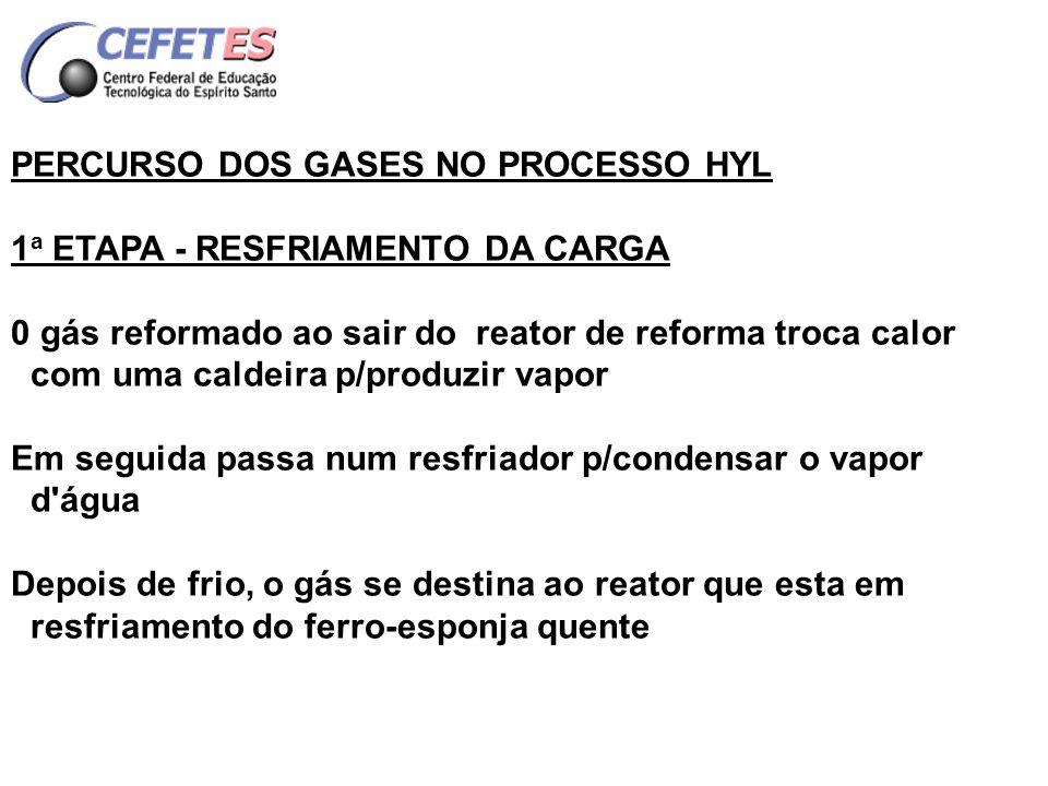 o gás resfria o ferro-esponja e se pré-aquece; devido a alguma pré-redução, o gás absorve água; então o gás passa num resfriador p/condensar a água.