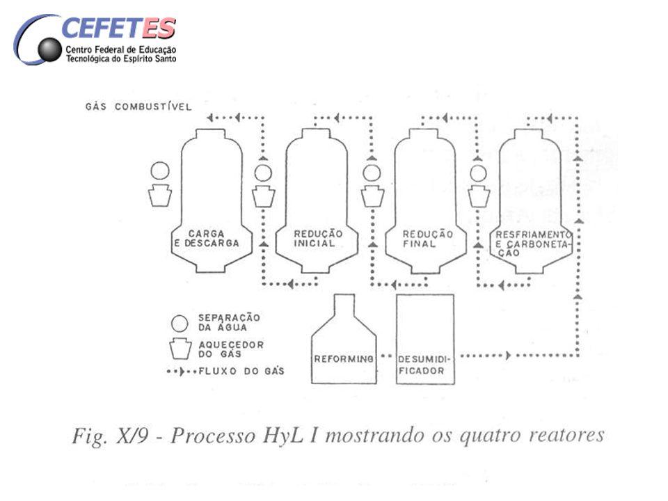 Composição química dos gases envolvidos no processo Gás combustível H 2 – 30% CO 2 – 22% CO – 16% N 2 – 32% Gás reformado H 2 – 72% CO 2 – 8% CO – 16% N 2 – 0,3% CH 4 – 3%