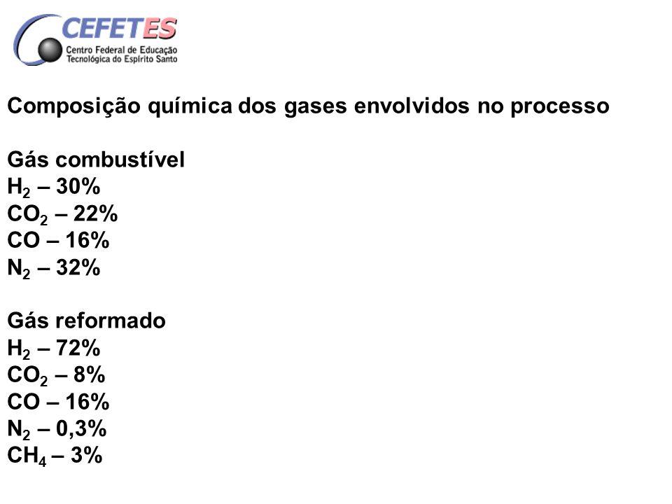 Composição química dos gases envolvidos no processo Gás de redução principal H 2 – 63% CO 2 – 10% CO – 17% N 2 – 8% CH 4 – 2%